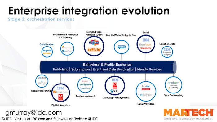 Customer Behavior & Profiling/Identity at center - MarTech enterprise orchestration