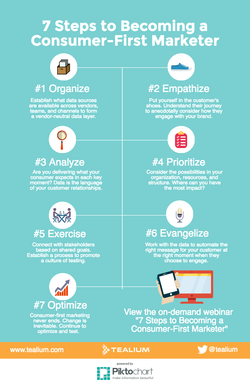 Infographic: 7 Steps to Becoming a Consumer-First Marketer